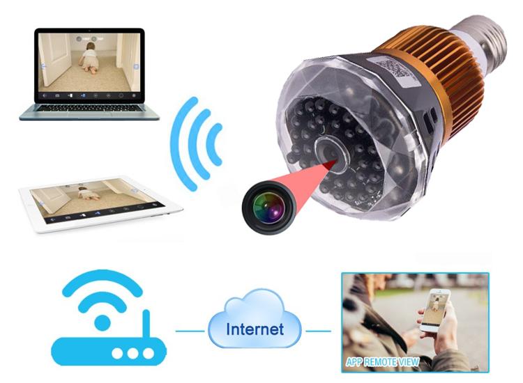กล้องหลอดไฟ LED (Full HD+IP camera)